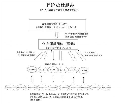 HYIPの仕組み